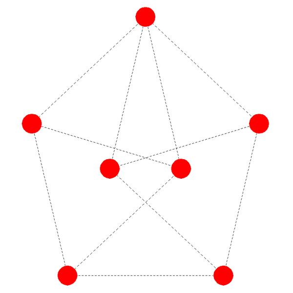 Saptasila: tujuh titik seimbang